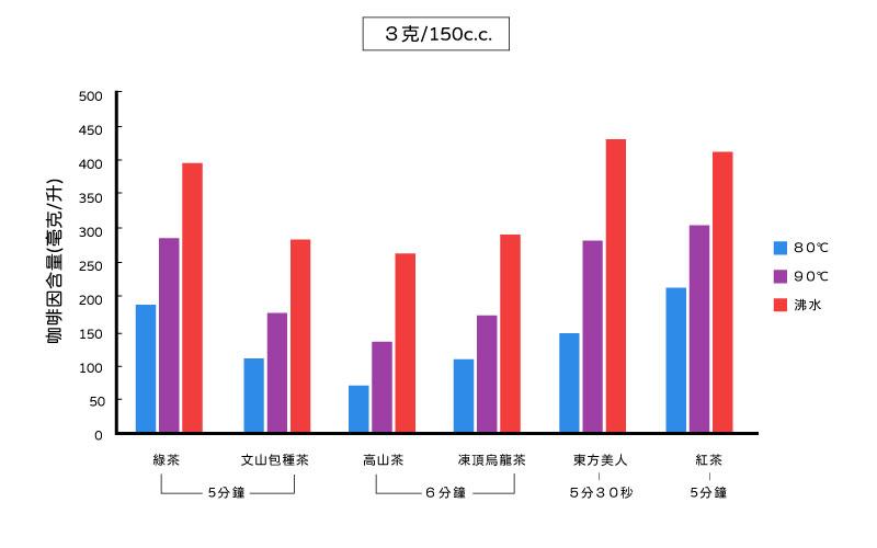 申時七茶-台茶的咖啡因含量