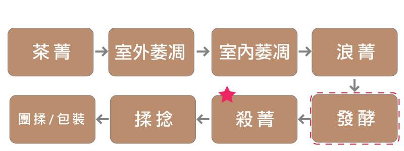 申時七茶-綠茶、紅茶、烏龍茶怎麼區分,透過圖說讓你快速了解