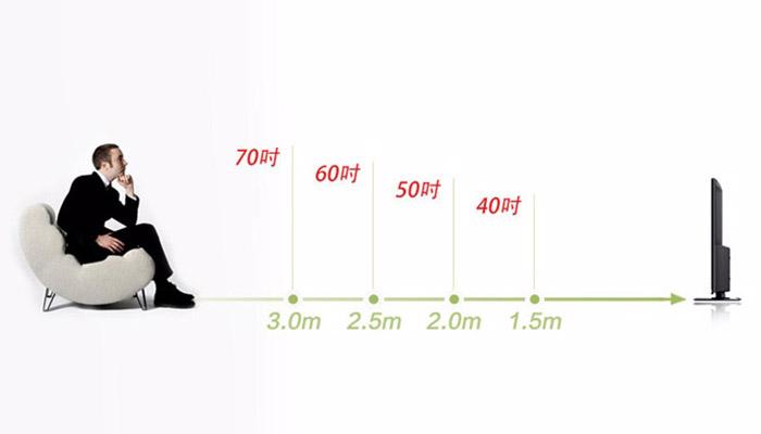 梅問題-《PHILIPS 3609》薄框、輕巧、高畫質Full HD 42吋大電視