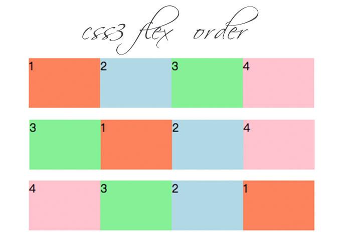 CSS3教學-透過display:flex的order屬性,就可改成DOM元素的順序