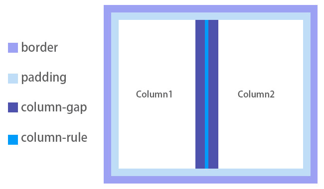 梅問題-CSS3瀑布流版型編排