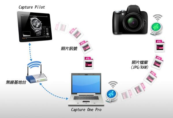 梅問題-攝影器材-Capture Pilot讓相機拍攝完即時在iPad中預覽畫面
