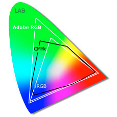 aRGB、sRGB、CMYK色域分佈