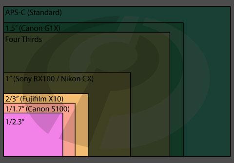 梅問題-攝影新品-Fuji XF1大光圈F1.8復古機隨身機輕巧上市
