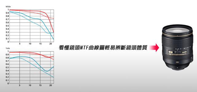 梅問題-攝影教學-看懂MTF曲線圖