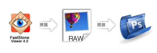 梅問題-FastStoneViewer4.0取代Bridge直接預覽與編輯RAW檔