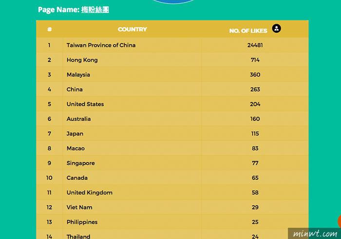 梅問題-FACEBOOK LIKE CHECKER 臉書粉絲團照妖鏡,一鍵立即檢測粉絲專頁的粉絲的分佈國家