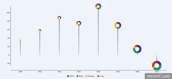 梅問題-PlotDB由台灣團隊所開發的,上百種新潮的動態圖表輕鬆用