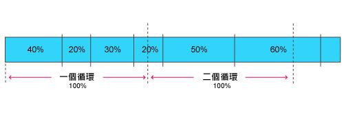 梅問題-iphone教學-iphone火速上手20-不可不知的iPhone鋰離子電池的充電循環