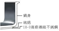 梅問題-生活小知-不銹鋼鍋該如何選購?(430/18-10/單層/多層)