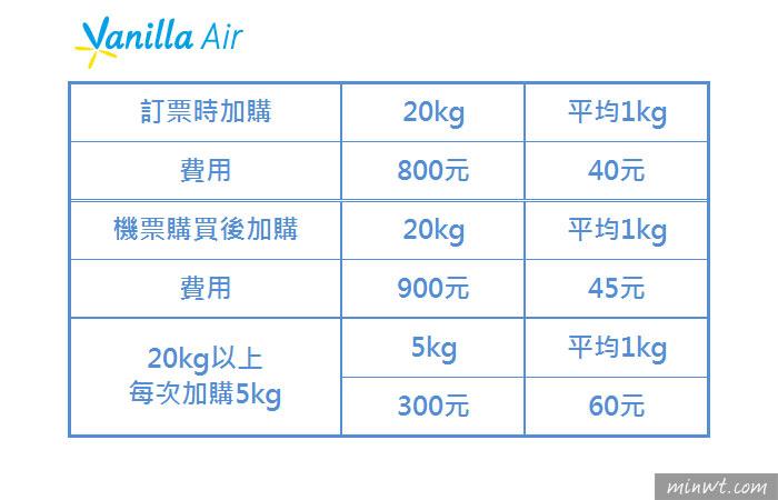 梅問題-廉價航空行李重量總整理,哪一家最划算!