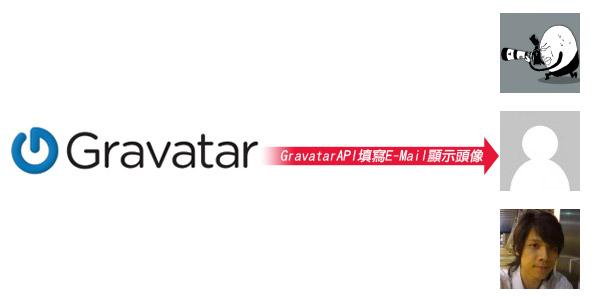 梅問題-php教學-GravatarAPI填寫Email顯示大頭照