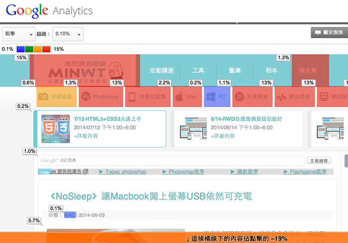 《Google Analytics》不但可分析流量還可分析使用者行為